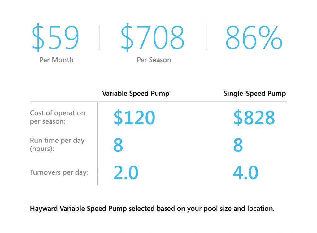 Table showing the cost savings of running a variable speed pump for your custom concrete pool